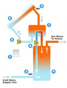 drainback solar water heater