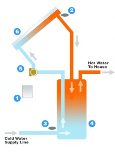 open loop solar water heater