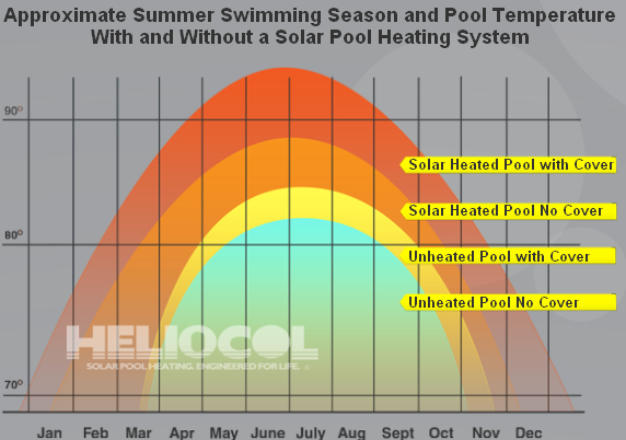 solar pool heating temperature graph